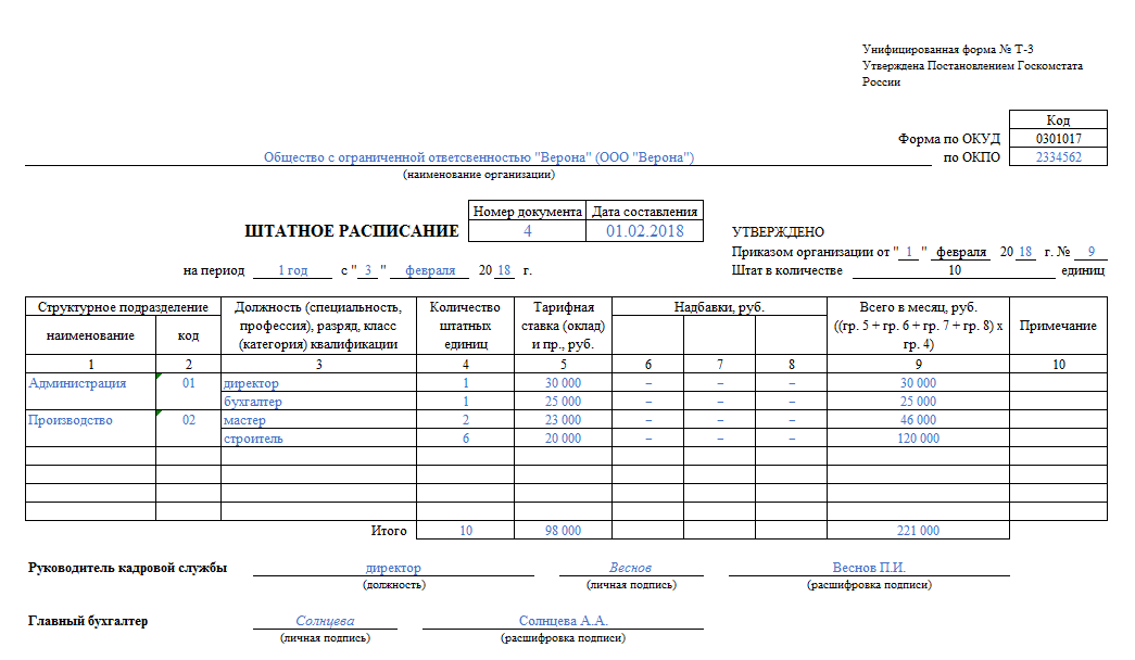 Образец формы Т-3 штатного расписания