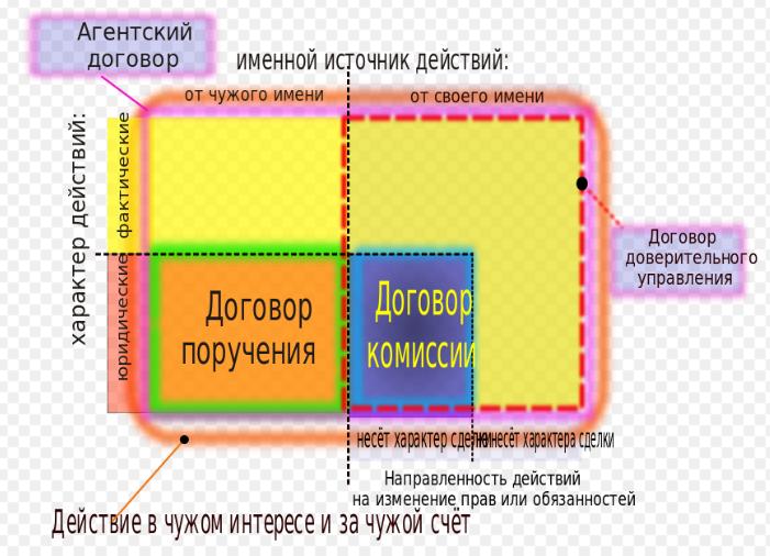 Агентский договор образец между физлицом и юрлицом