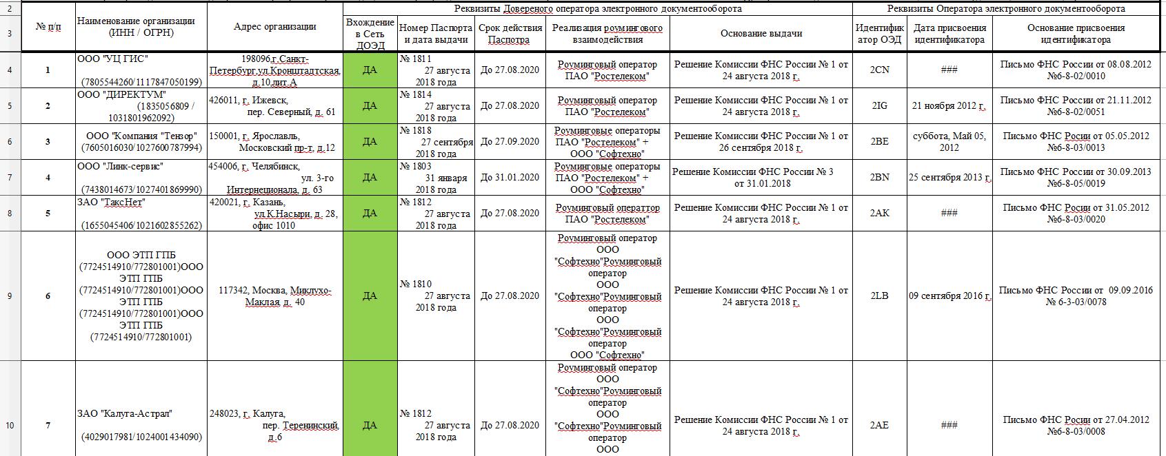 фнс операторы электронного документооборота
