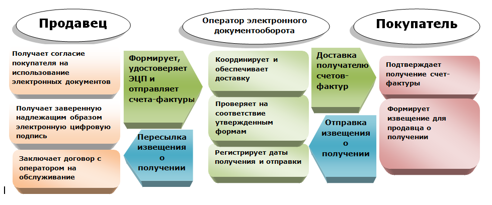 схема обмена электронными счетами фактурами