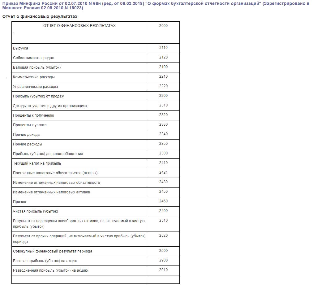 таблица строк и кодов для заполнения формы 2