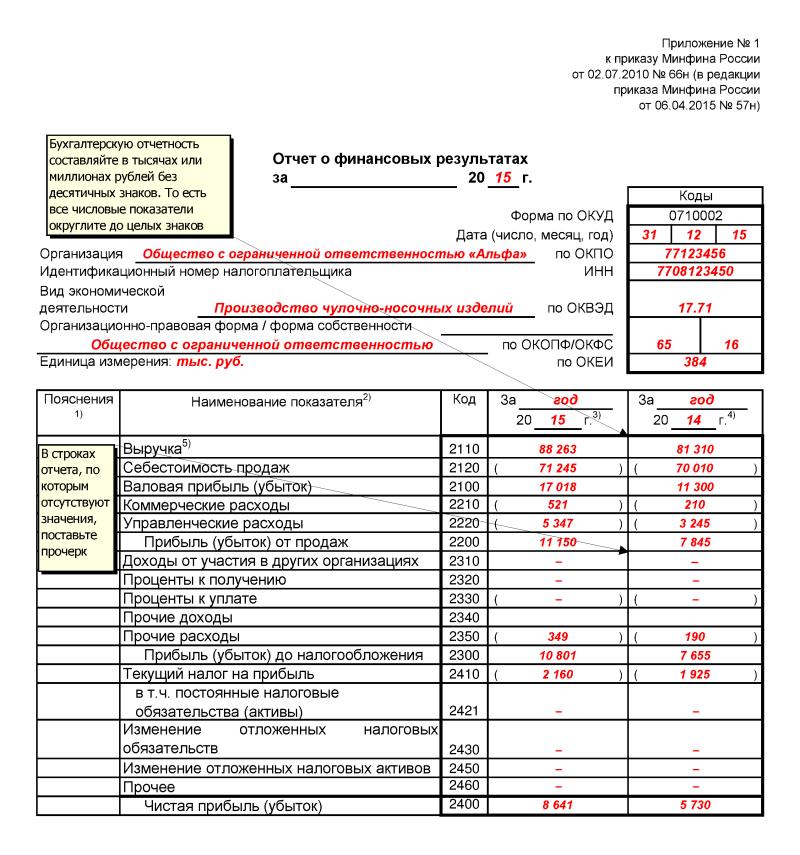 Форма 2 бухгалтерской отчетности образец заполнения