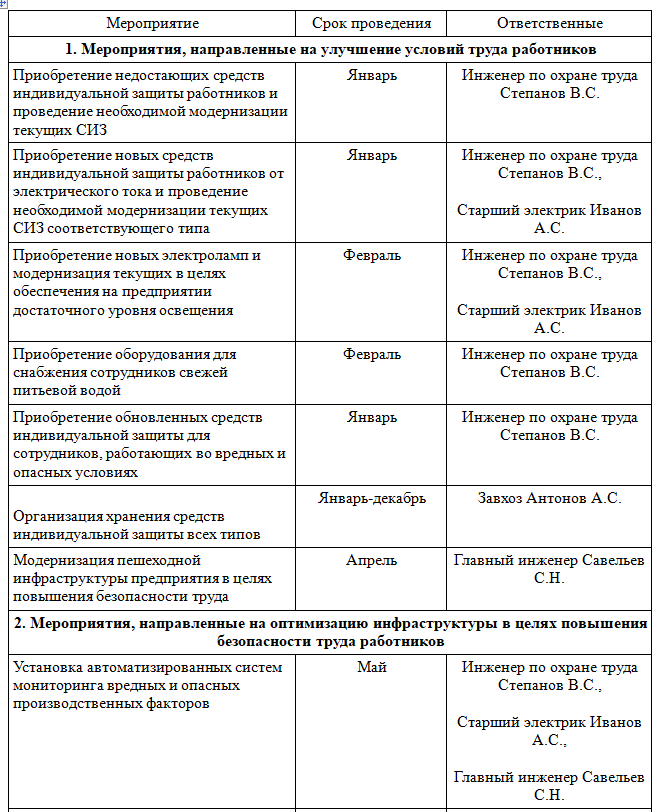 Образец плана мероприятий